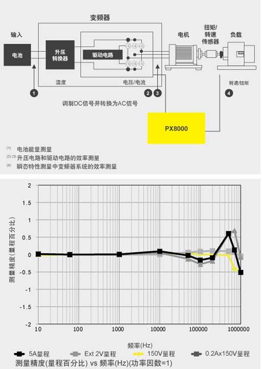 CN App Px8000 Invert Motor