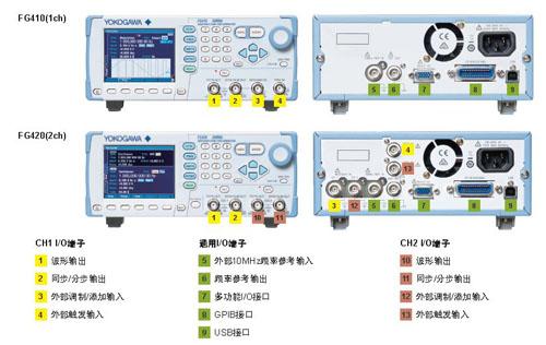 CN FG400 Input Output