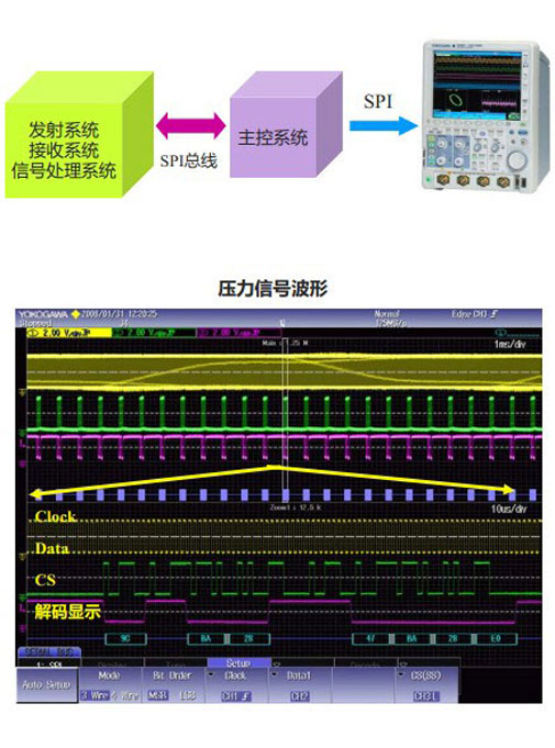 CN APP SPI Appliance Bus Test DLM2000