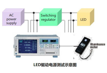 CN APP LED Standby Current Test WT3000 1