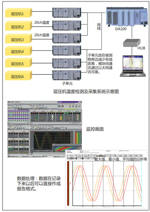 CN APP Temperature Monitoring Of Layer Pres DA100