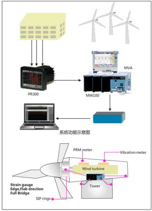 CN APP Wind Power Generation Monitoring System MVA MW PR300
