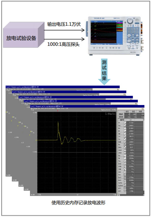 CN APP High Voltage Pulse Discharge Test DL850