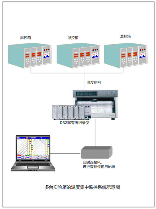 CN APP Temperature Control Box Test DR230