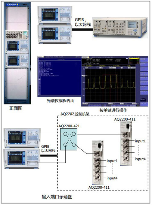 CN APP Yokogawa Multiport Spectrum Measurement System AQ6370C AQ2202 1