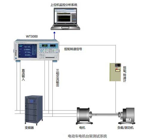 CN APP Bench Testing Of Electric Motor WT3000