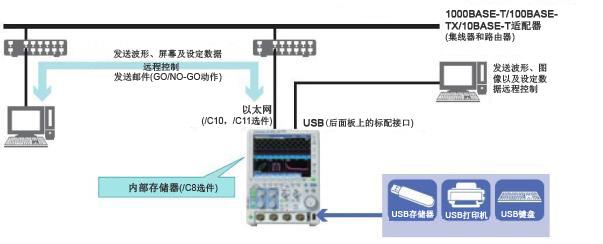 DLM2000接口2 1