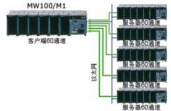 N Mw100 14