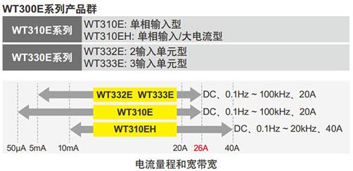 CN Product WT300E 2 2
