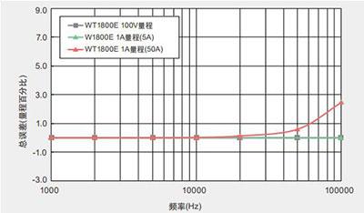 CN WT1800E 2