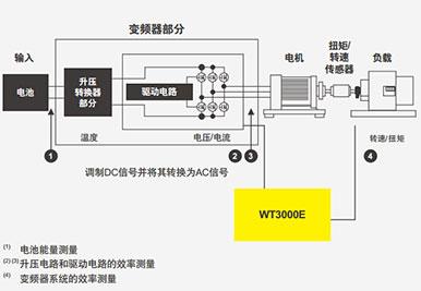 CN Product WT3000E 3