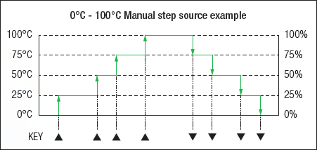 CA300 Manual Step Function