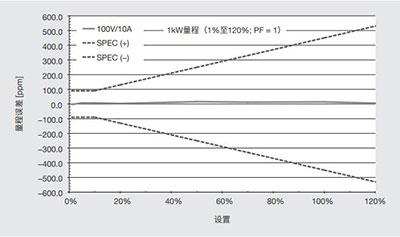 CN Product LS3300 12