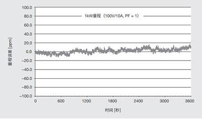 CN Product LS3300 13