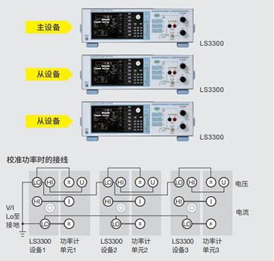 CN Product LS3300 2