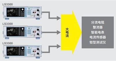 CN Product LS3300 3