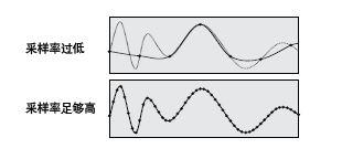 DLM4000测量时间和采样率之间的关系