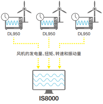 IS8000 Integrated Software Solar Wind Power System Development | Yokogawa Test&Measurement