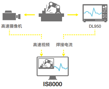 IS8000 Integrated Software Analysis of Robotic Welding Control | Yokogawa Test&Measurement