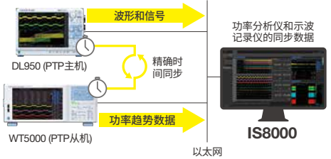 IS8000 Integrated Software Multi Unit Monitoring Time Synchronization | Yokogawa Test&Measurement