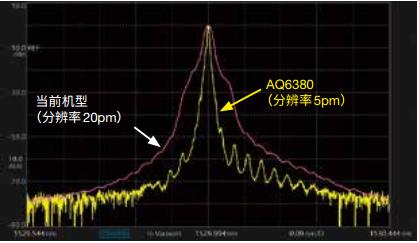 AQ6380 Optical Spectrum Analyzer Close In Dynamic Range   Yokogawa Test&Measurement