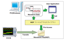 波形データ(WDF)ファイルアクセスライブラリ thumbnail