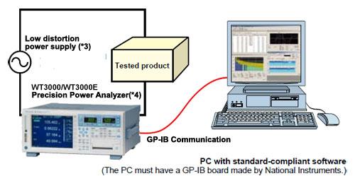 Harmonic and Flicker Testing Software | Yokogawa Test & Measurement