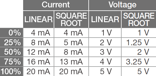 SQUARE ROOT output