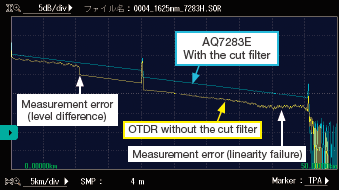 OTDR waveforms of live communications lines