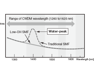 The loss-wavelength characteristics of single-mode fibers