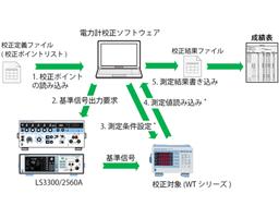 電力計校正ソフトウェア thumbnail