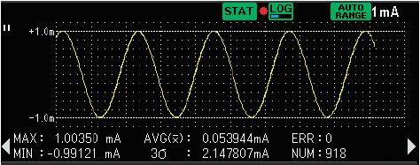 DM7560 Trend Chart Statistic