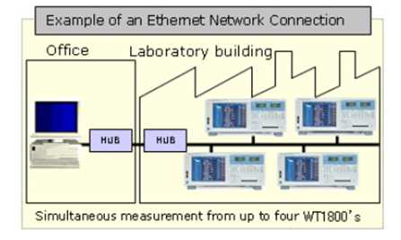 Ethernet Network Neu