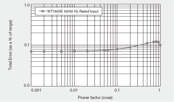 WT1800E Total Power Error With Rated Range Input For An Arbitrary Power Factor 50 60 Hz