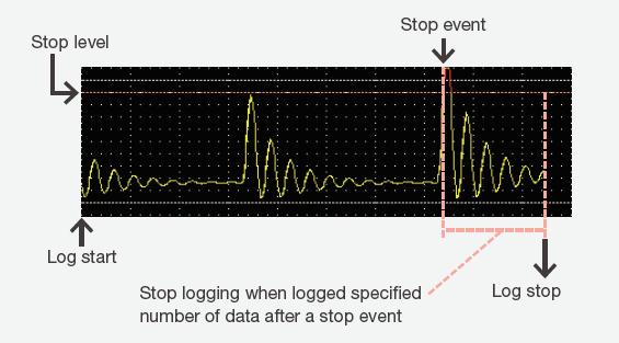 DM7560 Logging Like Oscilloscope