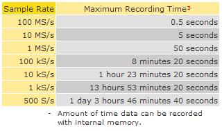 Sample Rate V Recording Time