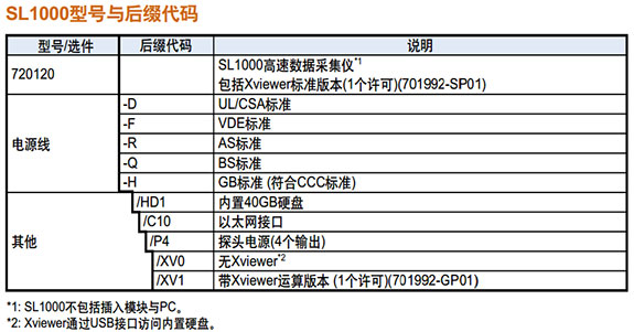 CN Product SL1000 Selection Guide