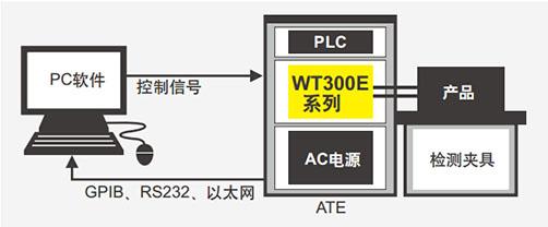 CN Product WT300E 5 1