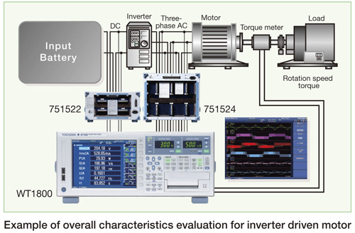 Example of overall characteristics evalution for inverter driven motor