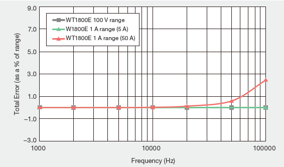 Example Of Effect Of Common Mode Voltage On Reading