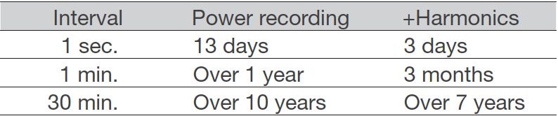 CW500 Estimated Recording Length