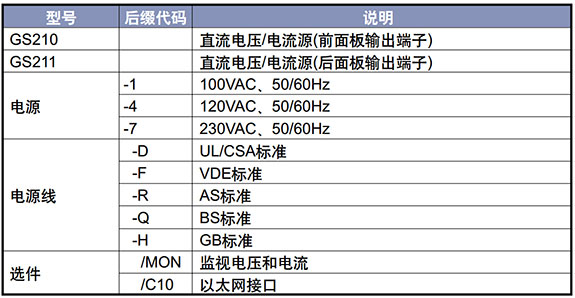 CN Product GS200 Selection Guide