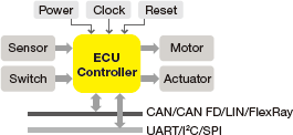Electronic control unit & mechatronic test