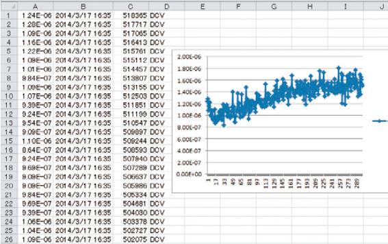 DM7560 Analysi By Using PC
