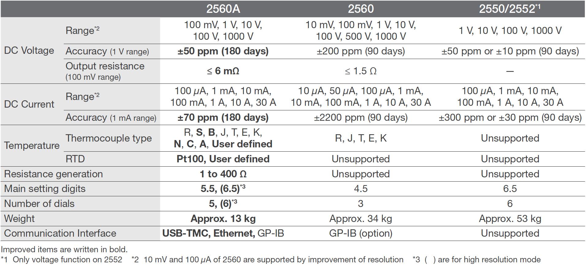 2560A Comparison Chart