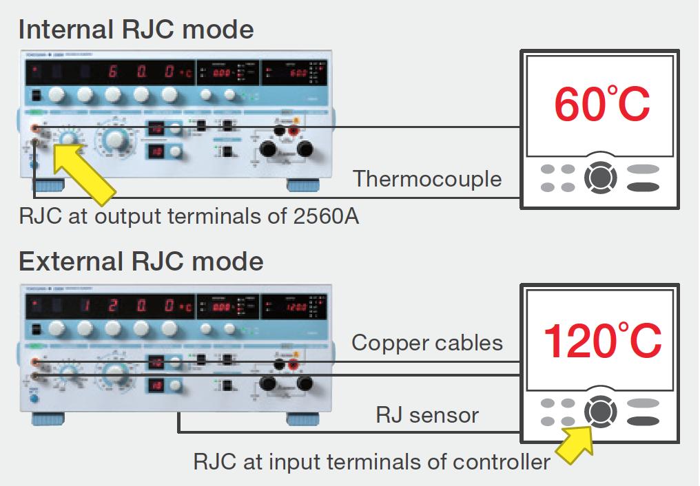 2560A Internal RJC