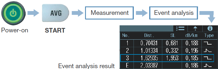 AQ1000 OTDR One Button Measurement