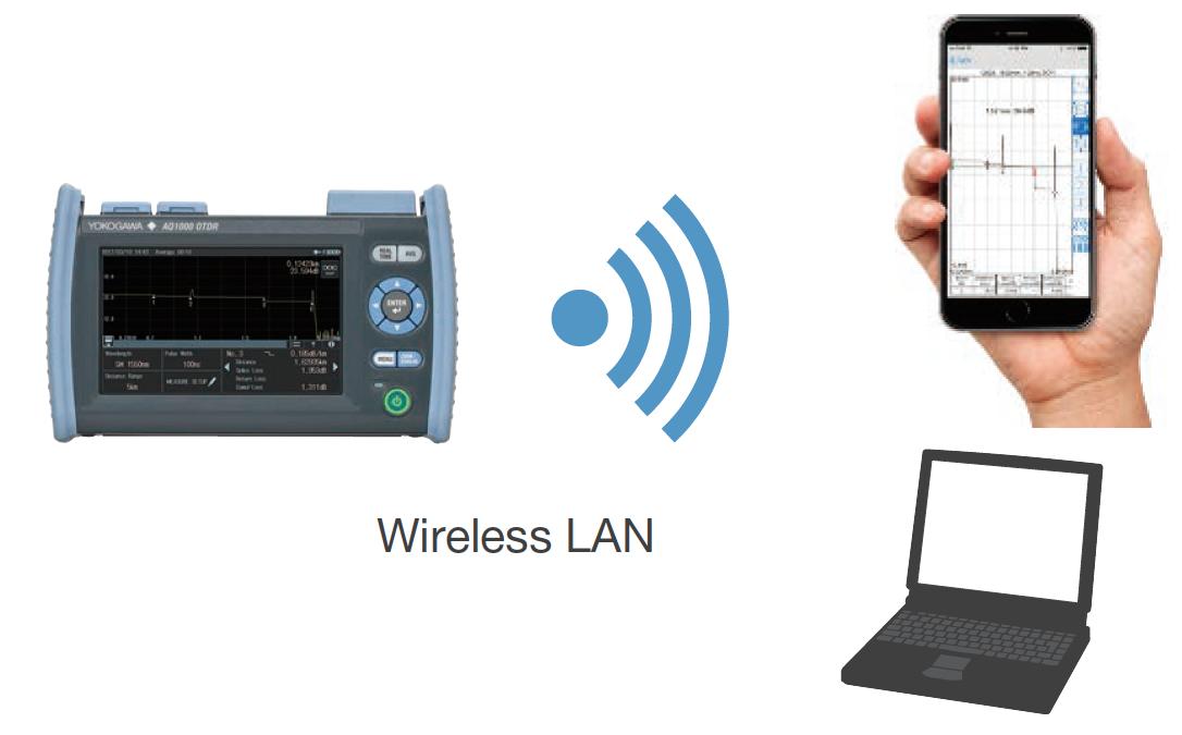 AQ1000 Wireles LAN