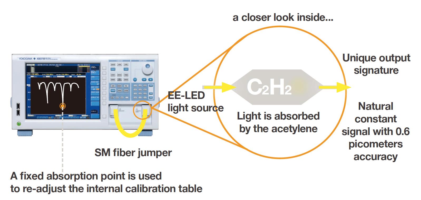 AQ6374 Calibration