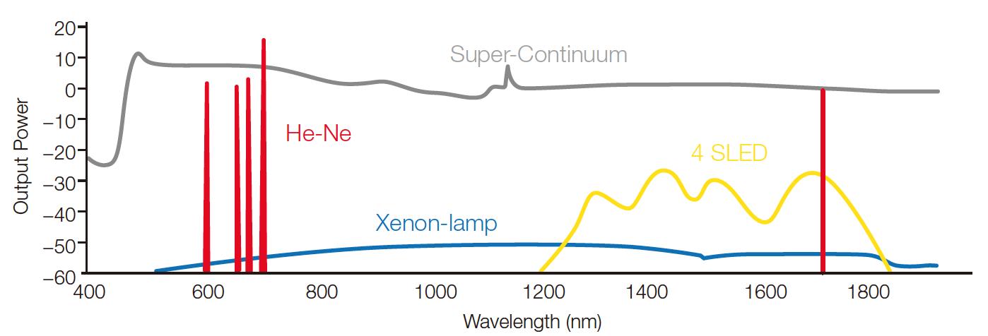 AQ6374 Characterization Of Supercontinuum